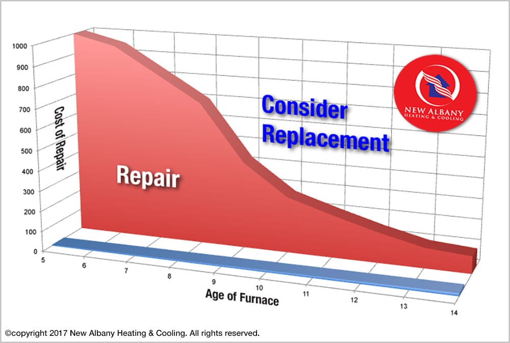 When is the Best Time to Replace a Furnace in New Albany, Ohio?